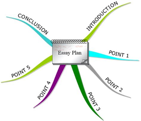 Write a conclusion for an argumentative essay LearnZillion
